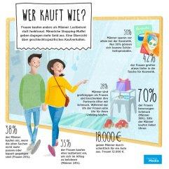 Infografik zum Kaufverhalten von Männen und Frauen